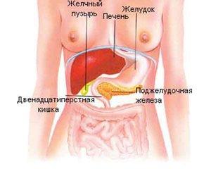 Симптомы проблем с печенью и поджелудочной железы